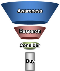 buying cycle funnel
