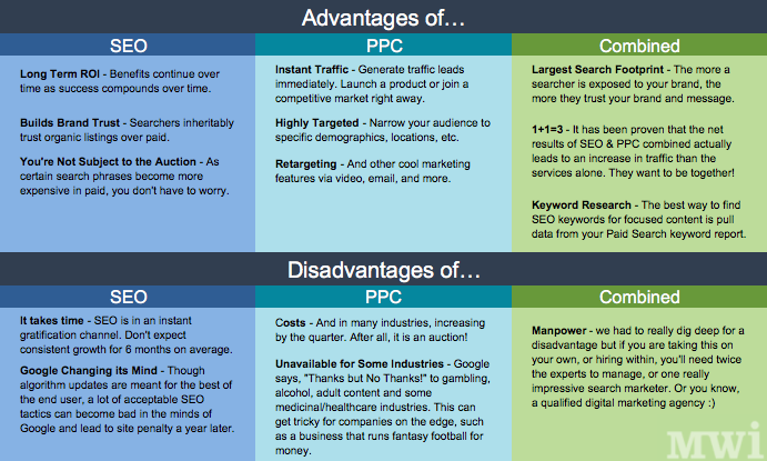 Advantages of PPC