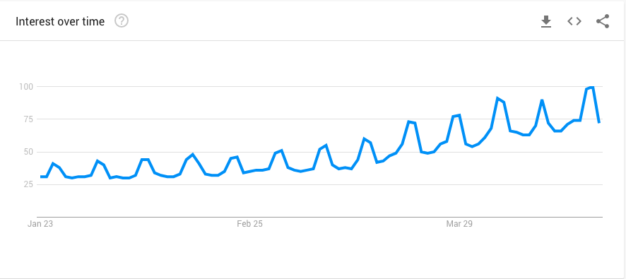 Google Trends - Lowes